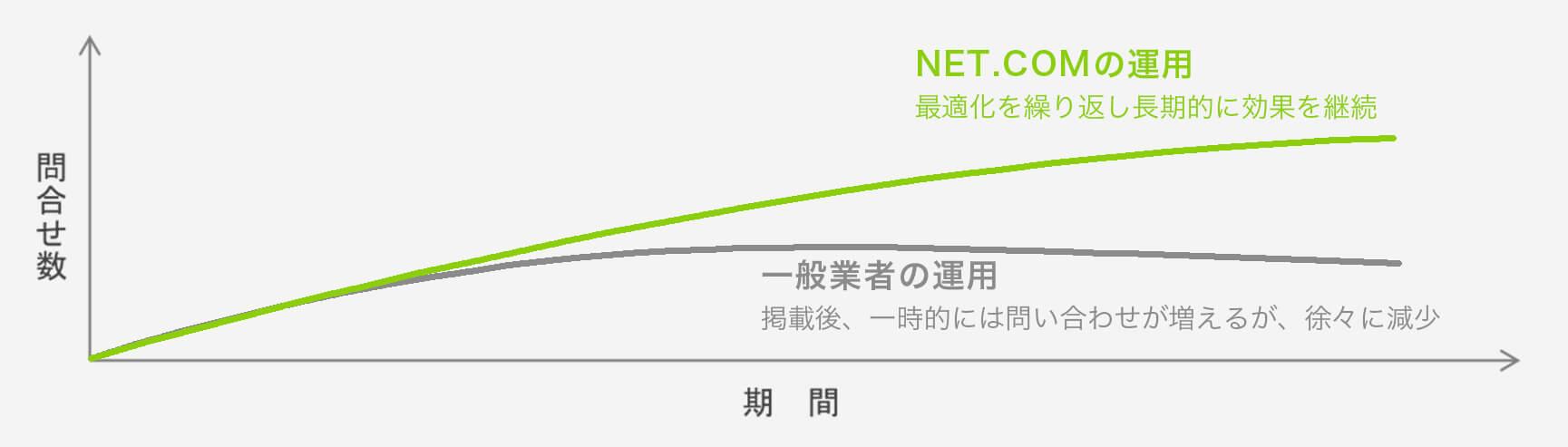 変更実例グラフ