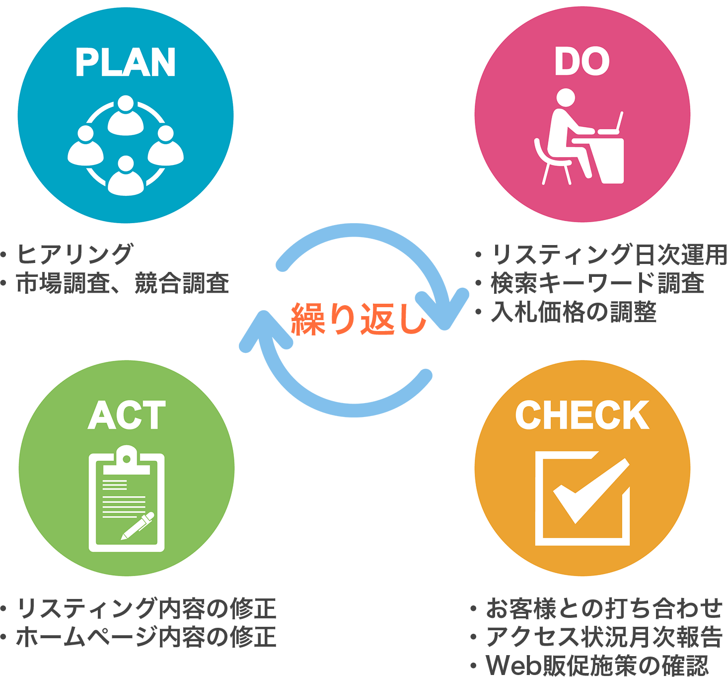 PLAN DO CHECK ACTの繰り返し